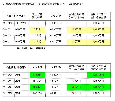 3,000万円・35年・金利3%として、総返済額で比較。(万円未満切り捨て)