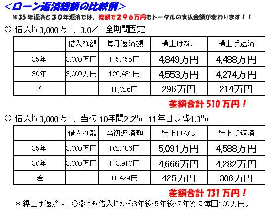ローン返済額の比較例